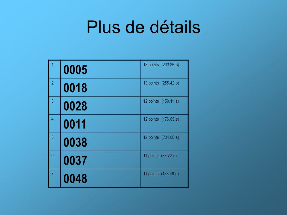 Plus de détails 1. 0005. 13 points (233.86 s) 2. 0018. 13 points (255.42 s) 3. 0028. 12 points (150.11 s)