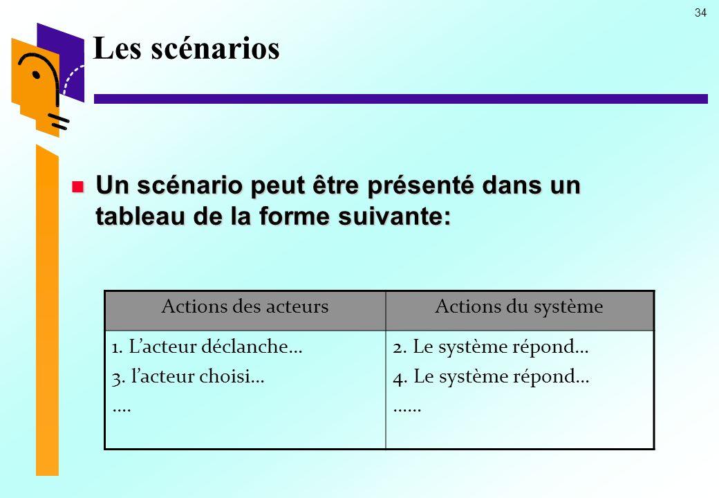 Les scénarios Un scénario peut être présenté dans un tableau de la forme suivante: Actions des acteurs.