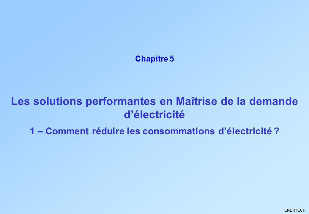 Les solutions performantes en Maîtrise de la demande d'électricité