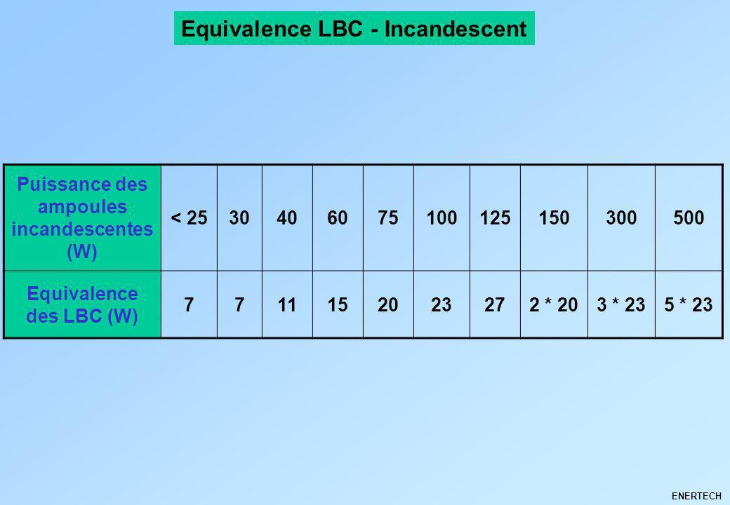 Puissance des ampoules incandescentes (W) Equivalence des LBC (W)