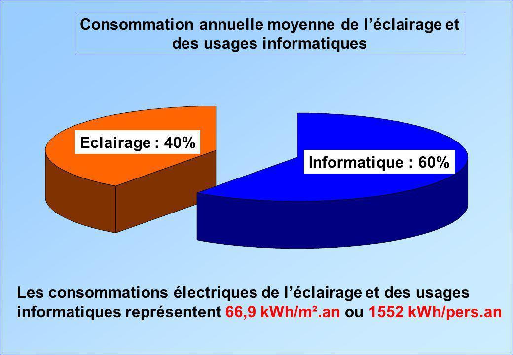 Consommation annuelle moyenne de l'éclairage et