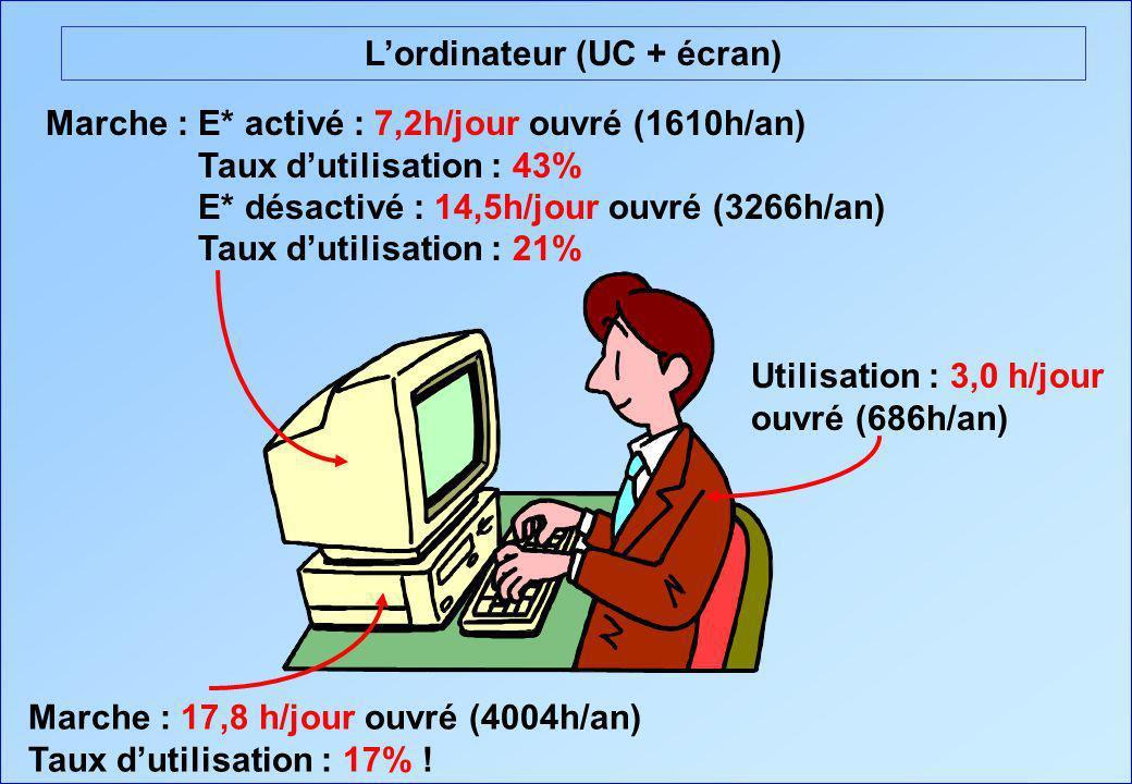 L'ordinateur (UC + écran)