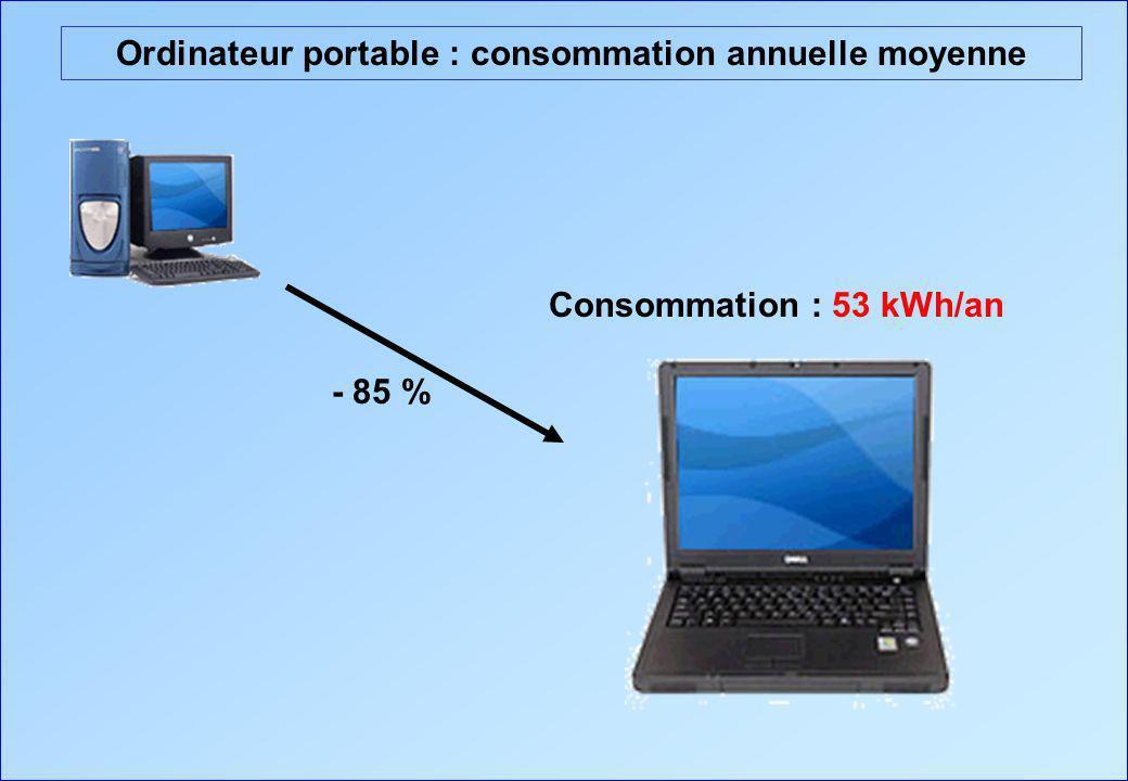 Ordinateur portable : consommation annuelle moyenne