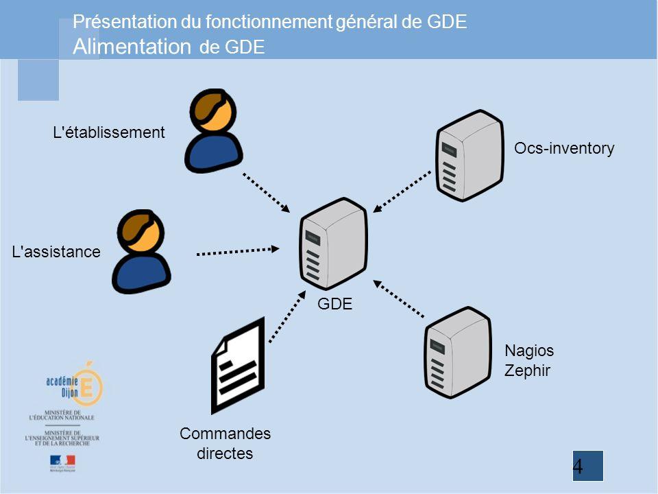 Présentation du fonctionnement général de GDE Alimentation de GDE