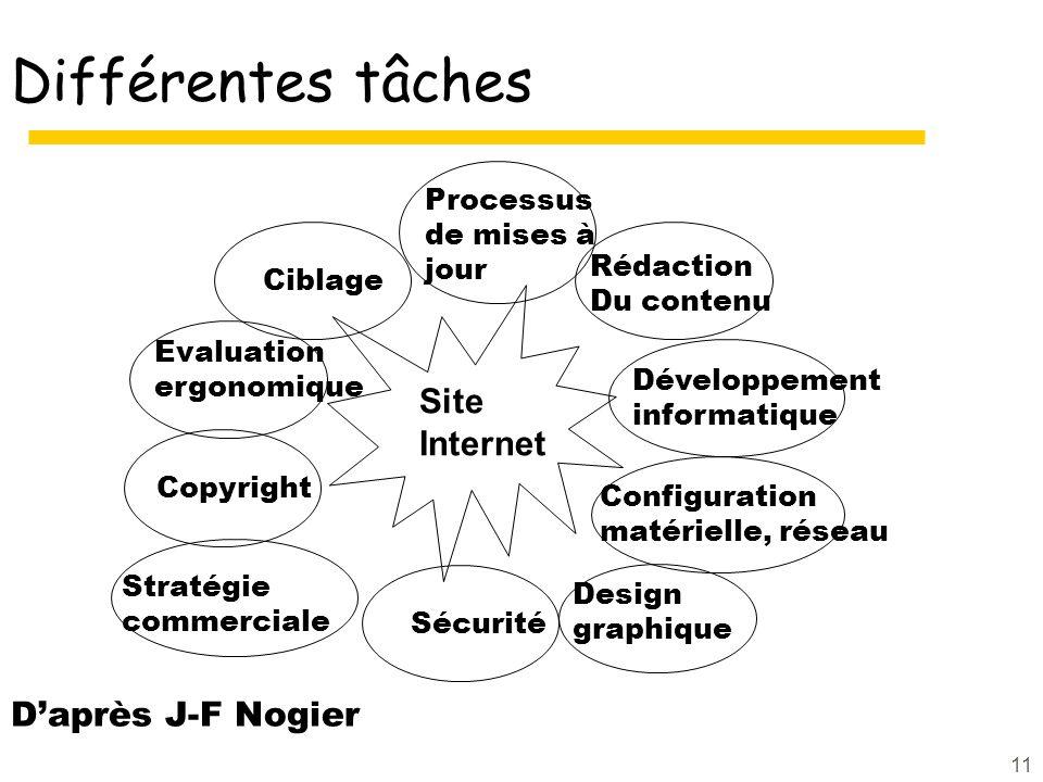Différentes tâches Site Internet D'après J-F Nogier Processus