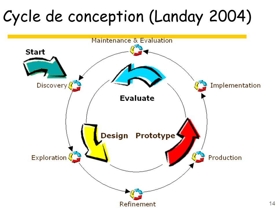 Cycle de conception (Landay 2004)