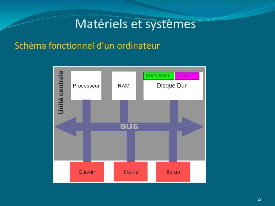 Matériels et systèmes Schéma fonctionnel d'un ordinateur