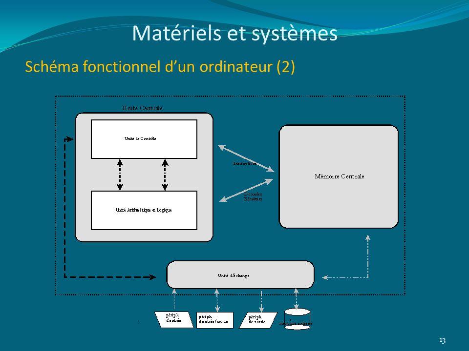 Matériels et systèmes Schéma fonctionnel d'un ordinateur (2)