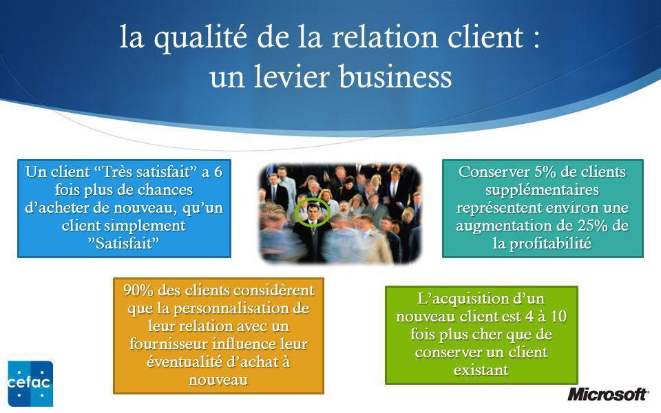 la qualité de la relation client : un levier business