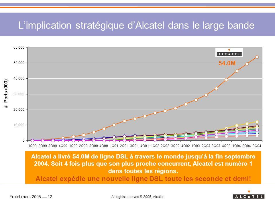 L'implication stratégique d'Alcatel dans le large bande