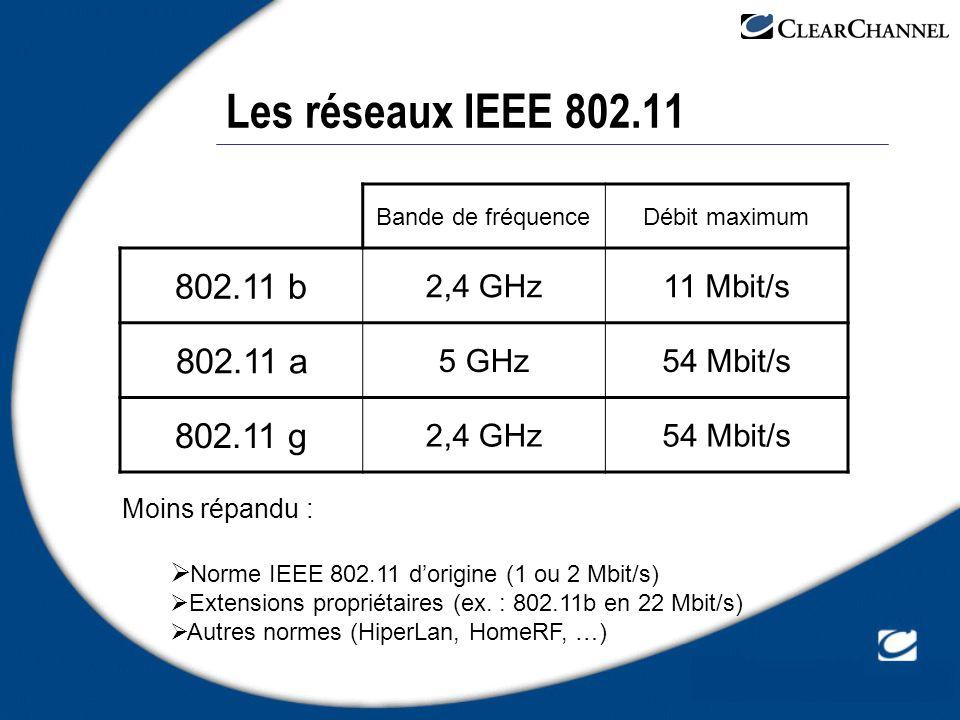 Les réseaux IEEE 802.11 802.11 b 802.11 a 802.11 g 2,4 GHz 11 Mbit/s