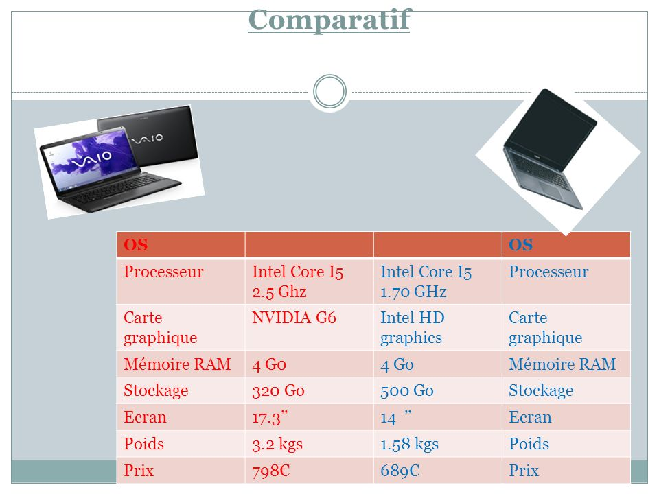 Comparatif OS Processeur Intel Core I5 2.5 Ghz Intel Core I5 1.70 GHz