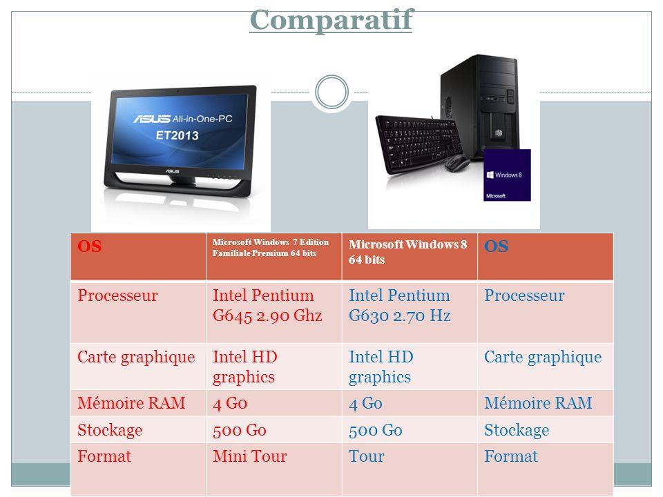 Comparatif OS Processeur Intel Pentium G645 2.90 Ghz Intel Pentium