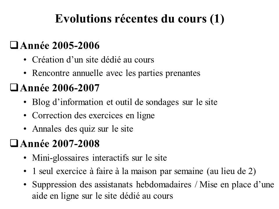 Evolutions récentes du cours (1)