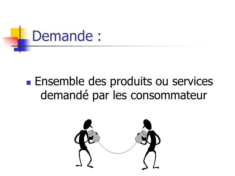 Ensemble des produits ou services demandé par les consommateur