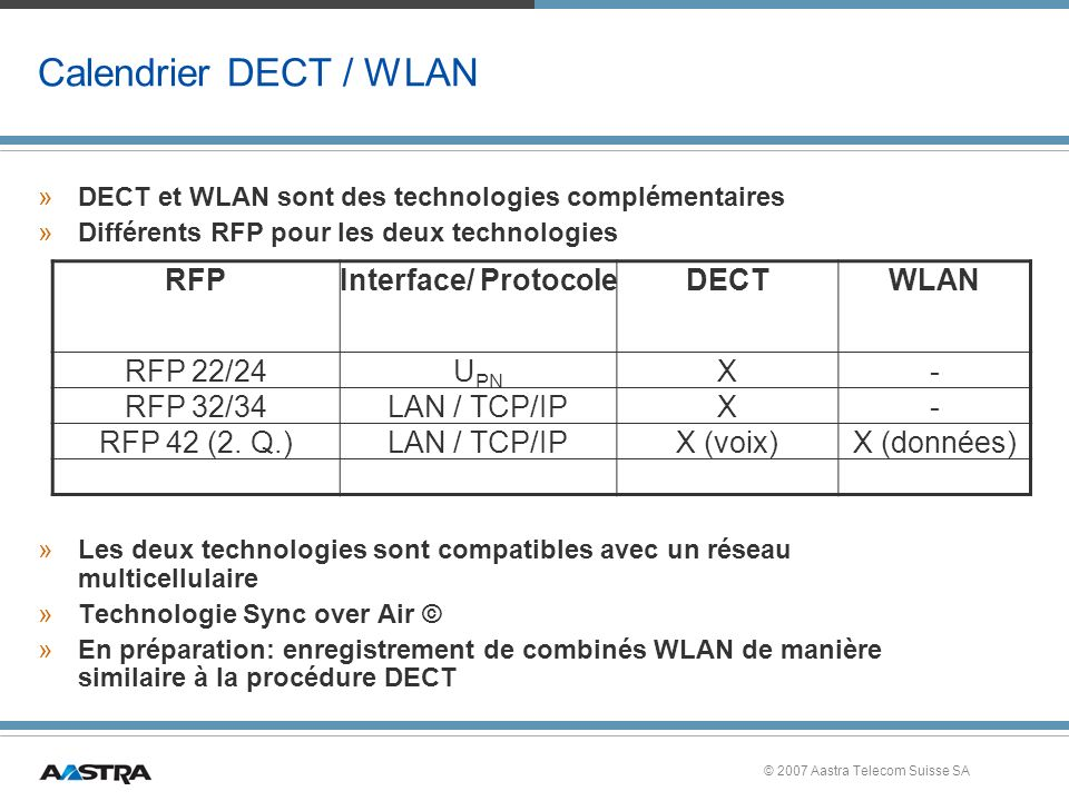 Calendrier DECT / WLAN RFP Interface/ Protocole DECT WLAN RFP 22/24