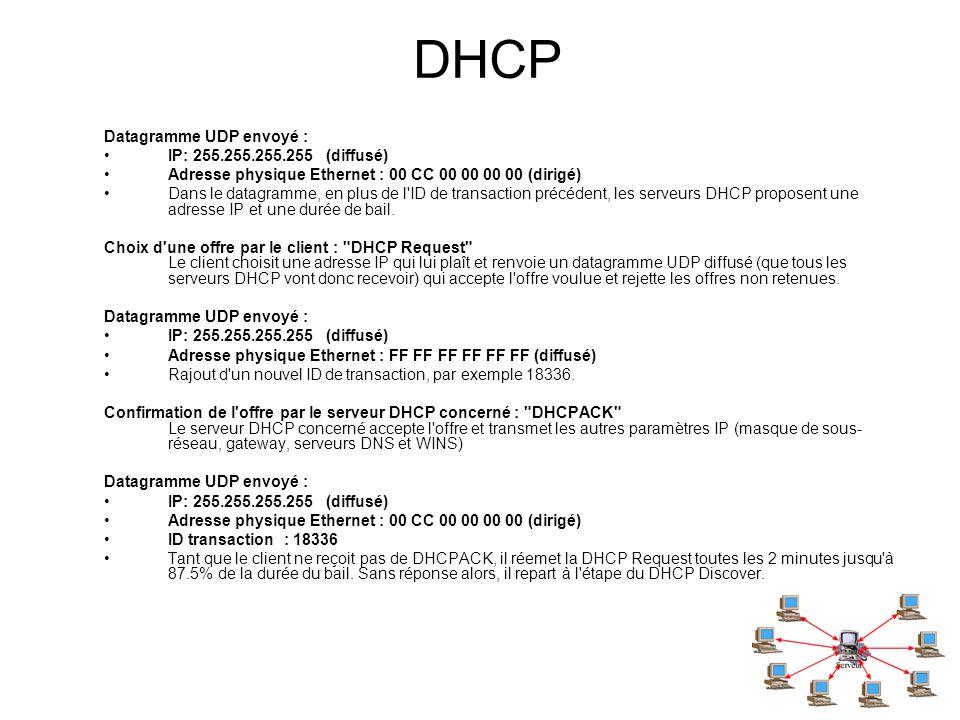 DHCP Datagramme UDP envoyé : IP: 255.255.255.255 (diffusé)