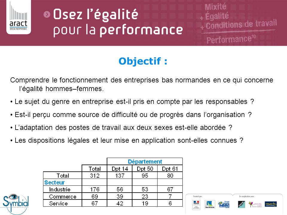 Objectif : Comprendre le fonctionnement des entreprises bas normandes en ce qui concerne l'égalité hommes–femmes.