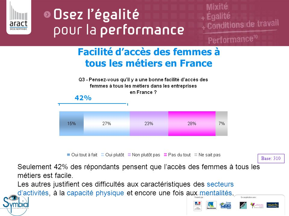 Facilité d'accès des femmes à tous les métiers en France