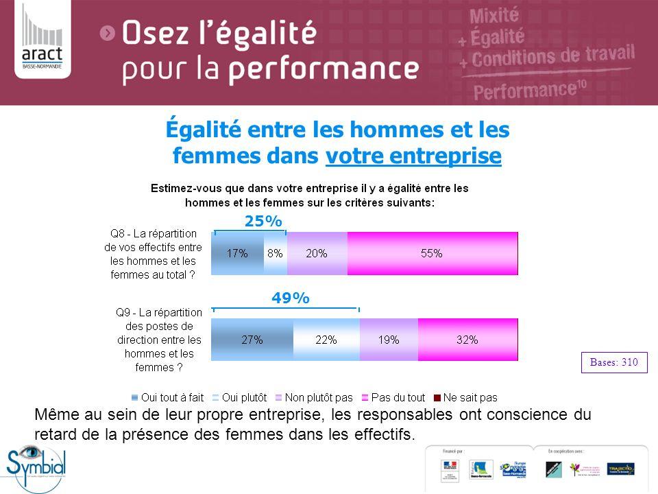 Égalité entre les hommes et les femmes dans votre entreprise