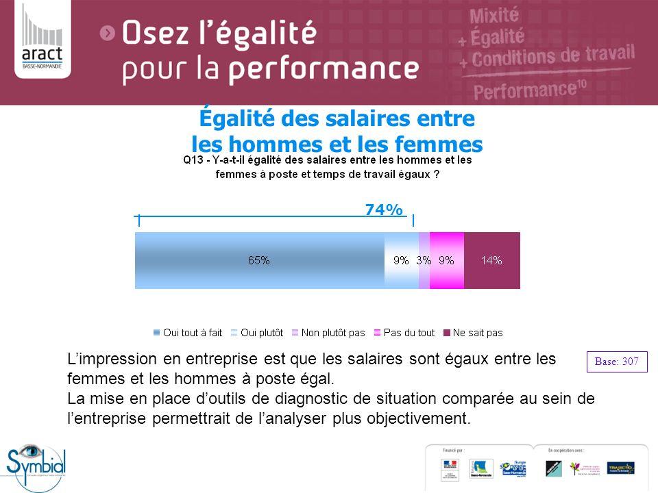 Égalité des salaires entre les hommes et les femmes