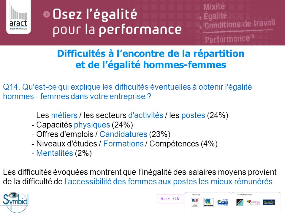 Difficultés à l'encontre de la répartition