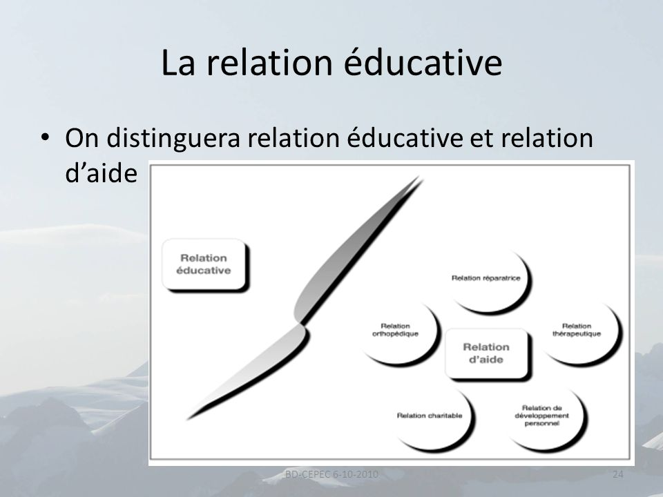 La relation éducative On distinguera relation éducative et relation d'aide BD-CEPEC 6-10-2010