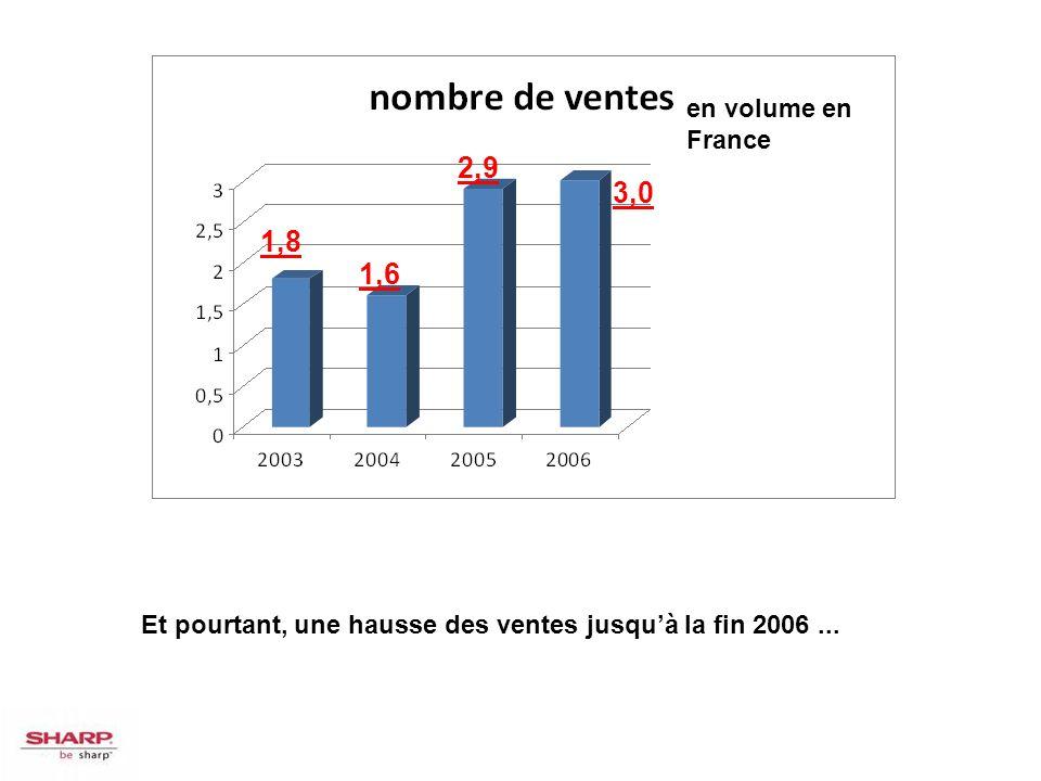 en volume en France 2,9. 3,0. 1,8. 1,6. Nombre de ventes en volume, en millions et en France : Année Volume.