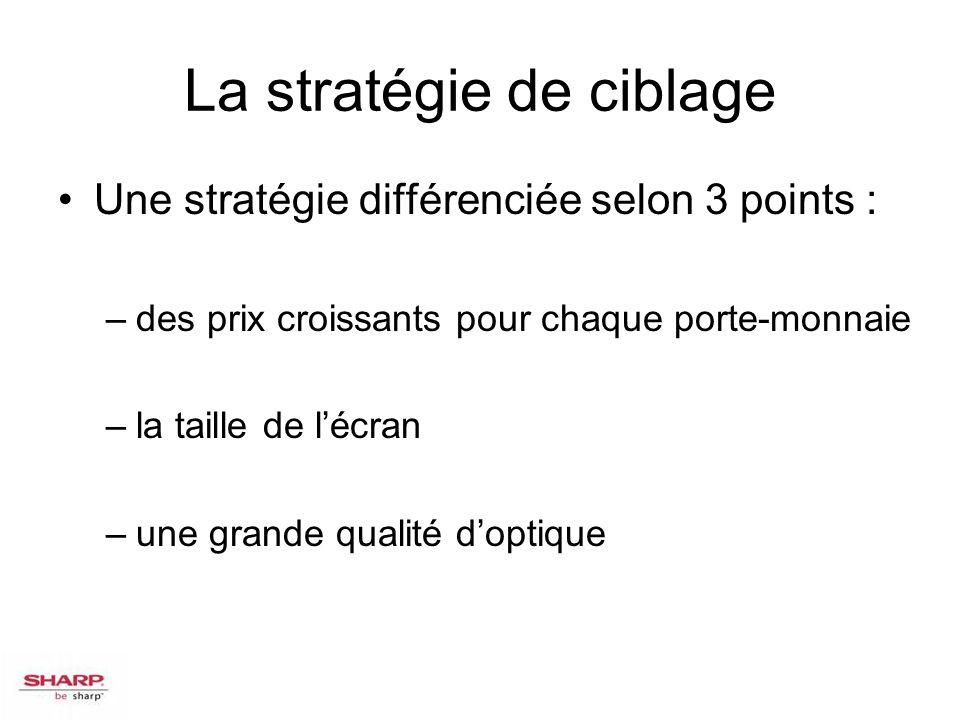 La stratégie de ciblage