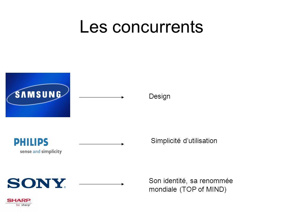 Les concurrents Design Simplicité d'utilisation