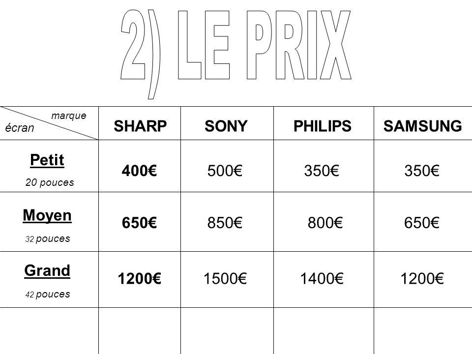 2) LE PRIX SHARP SONY PHILIPS SAMSUNG Petit 400€ 500€ 350€ 350€ Moyen