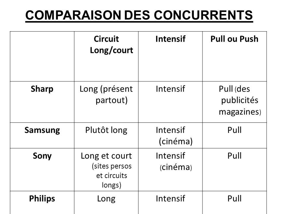COMPARAISON DES CONCURRENTS