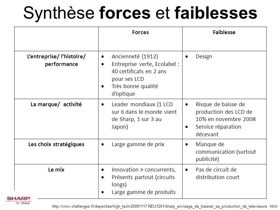 L'entreprise/ l'histoire/ performance Les choix stratégiques