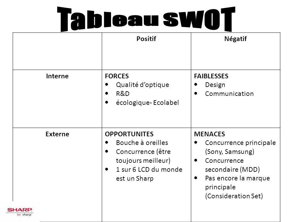 Tableau SWOT Positif Négatif Interne FORCES Qualité d'optique R&D