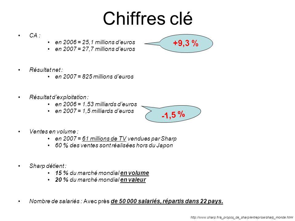 Chiffres clé +9,3 % -1,5 % CA : en 2006 = 25,1 millions d'euros