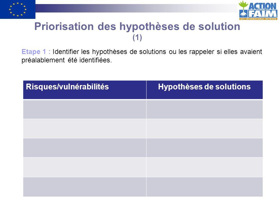 Priorisation des hypothèses de solution (1) Hypothèses de solutions