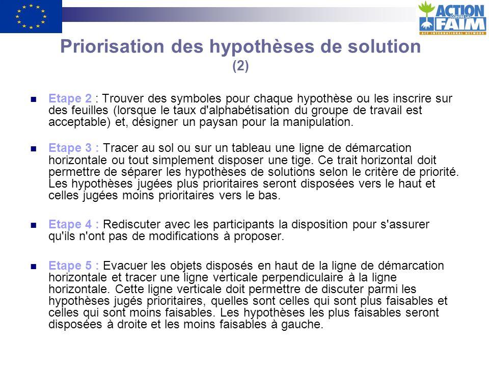 Priorisation des hypothèses de solution (2)