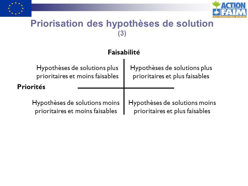 Priorisation des hypothèses de solution (3)