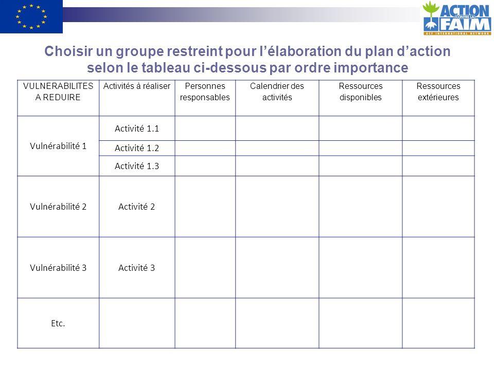 Choisir un groupe restreint pour l'élaboration du plan d'action selon le tableau ci-dessous par ordre importance
