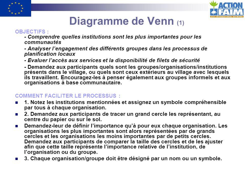 Diagramme de Venn (1) OBJECTIFS :