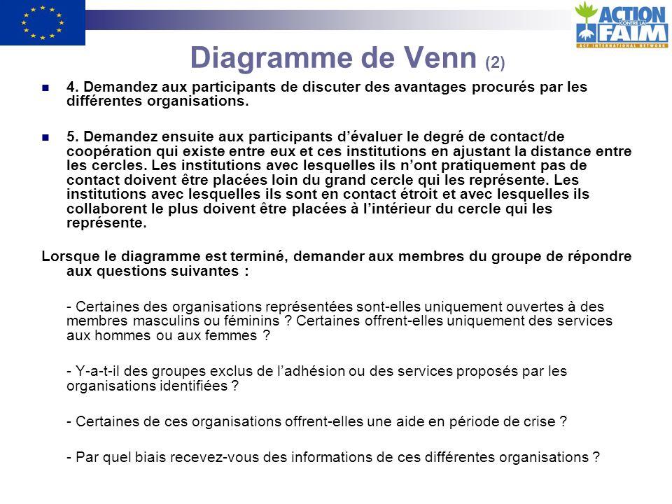 Diagramme de Venn (2) 4. Demandez aux participants de discuter des avantages procurés par les différentes organisations.
