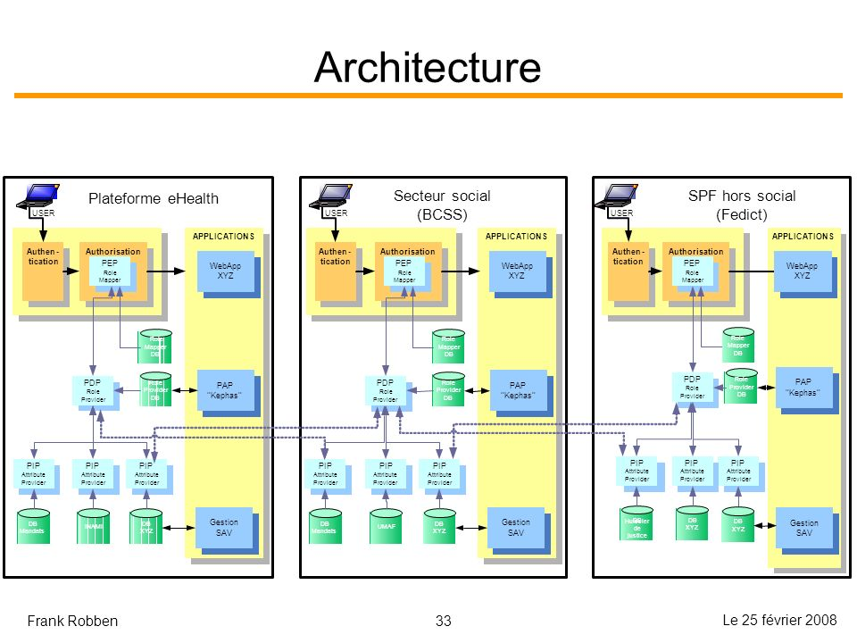 Architecture Plateforme eHealth Secteur social (BCSS) SPF hors social