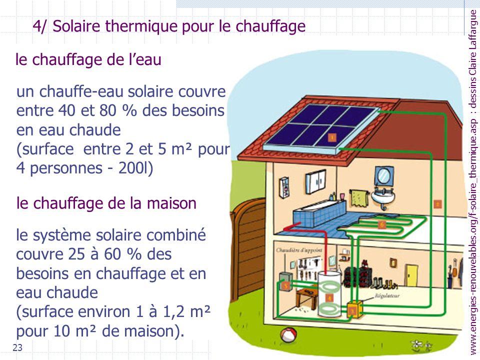 4/ Solaire thermique pour le chauffage