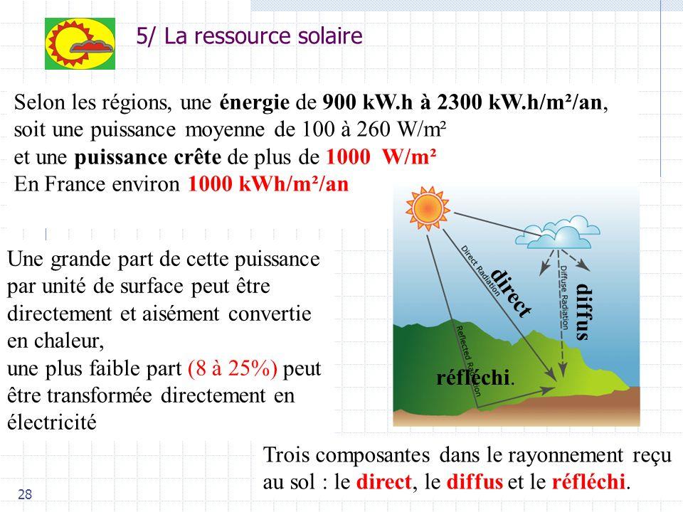 Selon les régions, une énergie de 900 kW.h à 2300 kW.h/m²/an,