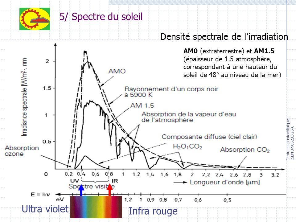 5/ Spectre du soleil Ultra violet Infra rouge