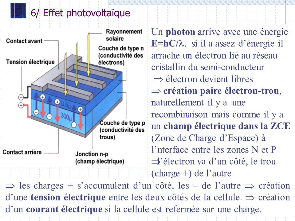 6/ Effet photovoltaïque