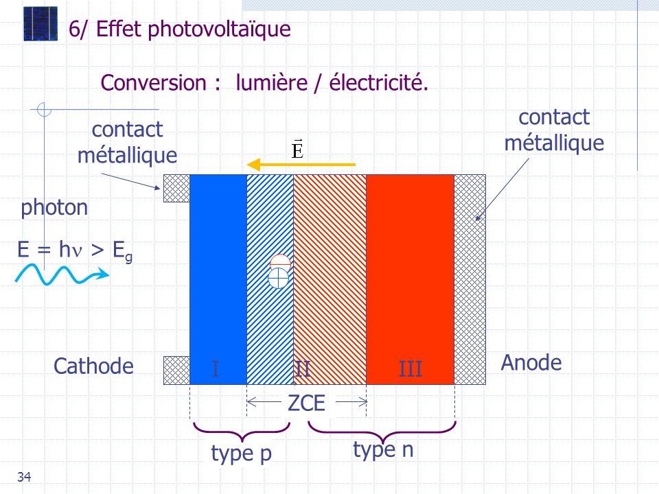 Conversion : lumière / électricité.