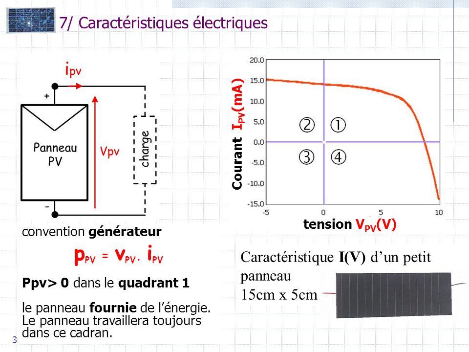 pPV = vPV. iPV 7/ Caractéristiques électriques