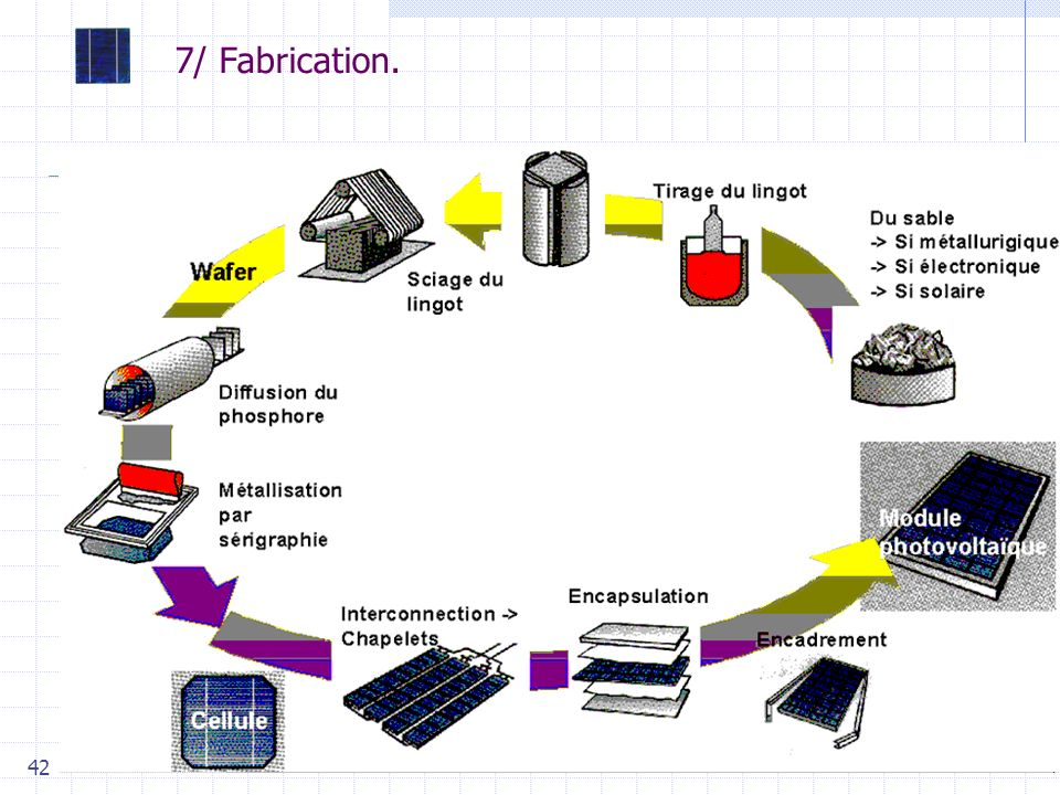 7/ Fabrication. 10^4ppm d'impuretés : silicium pur à 99 % (2N) de qualité métallurgique. Pour l'électronique : 1ppm, soit 99,9999 % (6N).