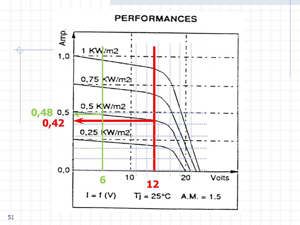 0,48 0,42. chargeur de batterie on néglige la diode (V diode =0,3 »0V) V PV = 12V 12. I PV (A) 0,42.
